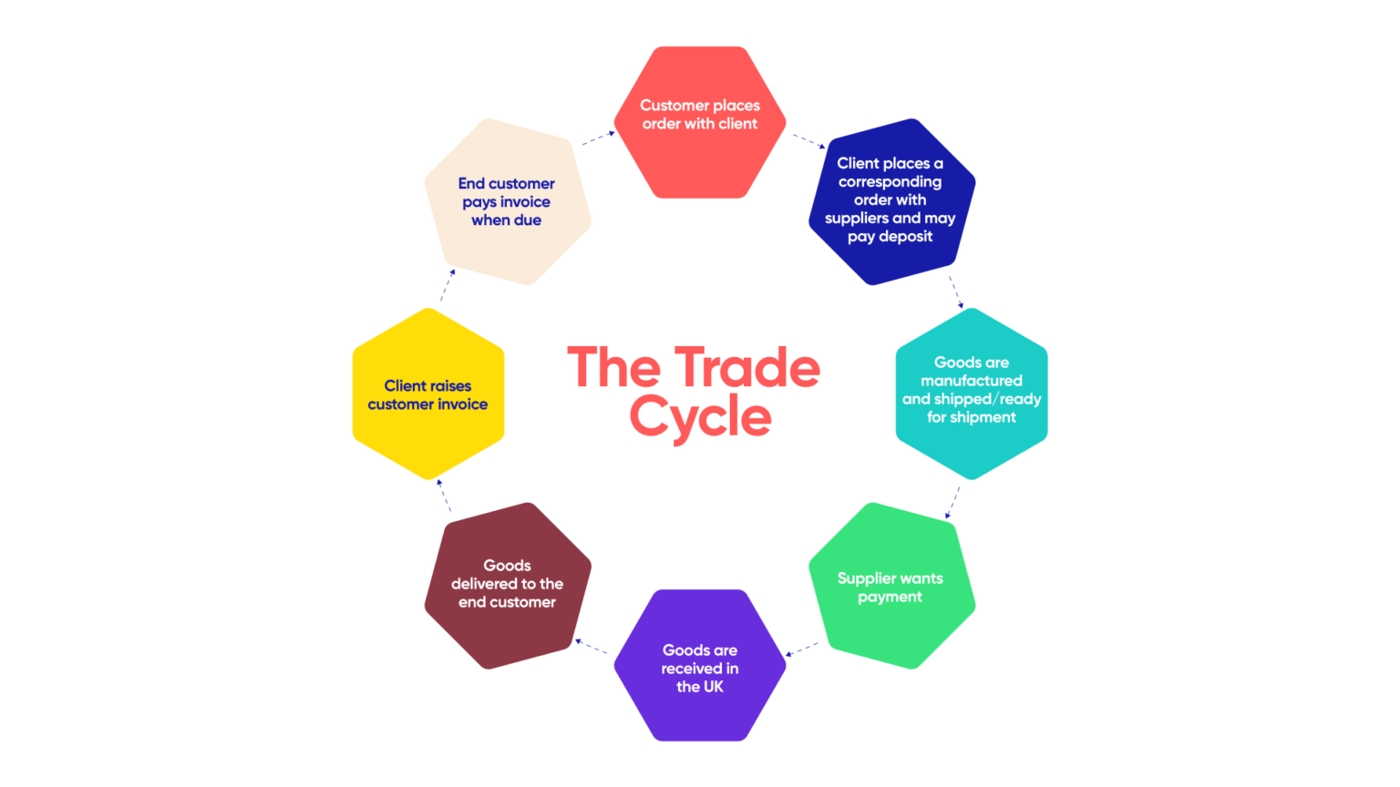 The trade finance cycle